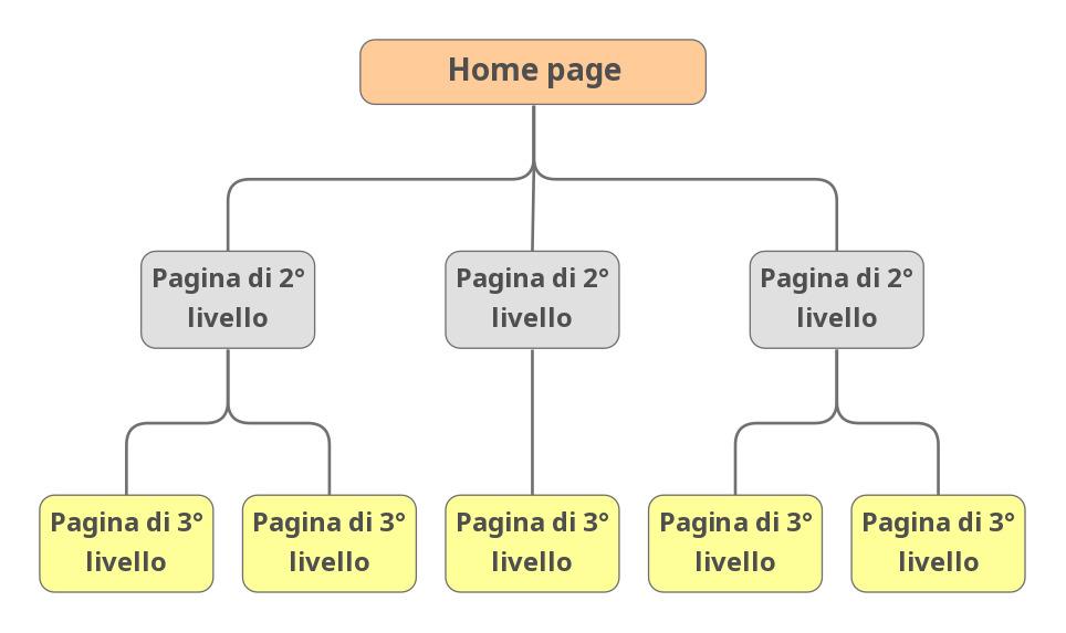 struttura ad albero del sito web